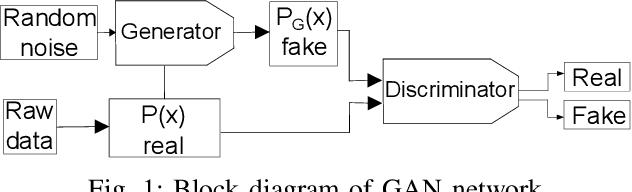 Figure 1 for FaultFace: Deep Convolutional Generative Adversarial Network (DCGAN) based Ball-Bearing Failure Detection Method