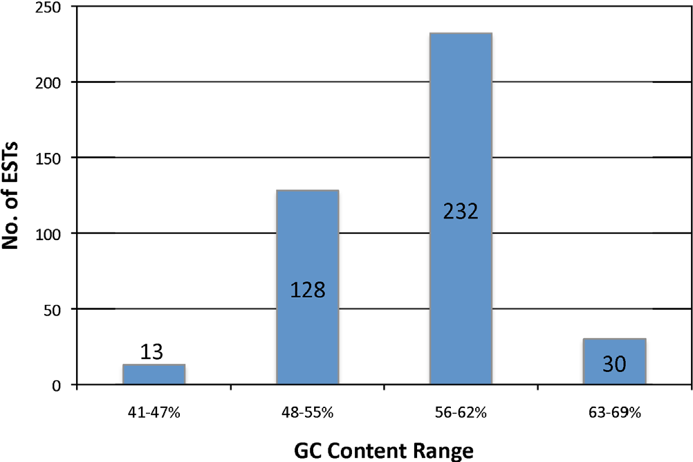 Figure 3. Number of ESTs falling into different GC content ranges among a total of 403 ESTs that had a hit against the P. infestans genes. doi:10.1371/journal.pone.0009847.g003