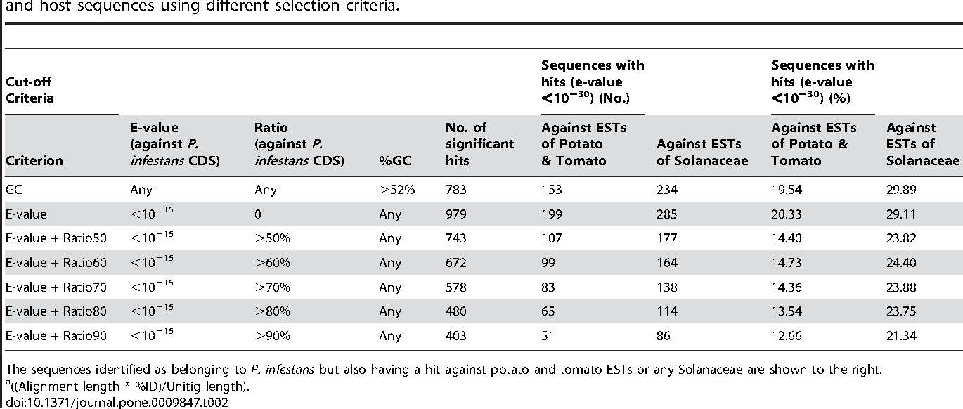 Table 2. Summary of resulting candidate Phytophthora infestans sequences after separating 12,900 unitigs containing pathogen and host sequences using different selection criteria.