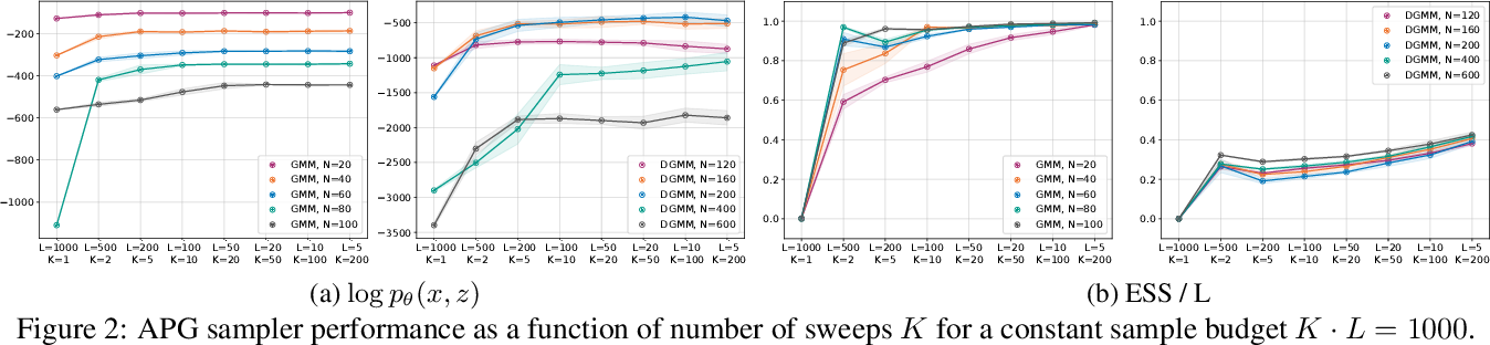Figure 3 for Amortized Population Gibbs Samplers with Neural Sufficient Statistics