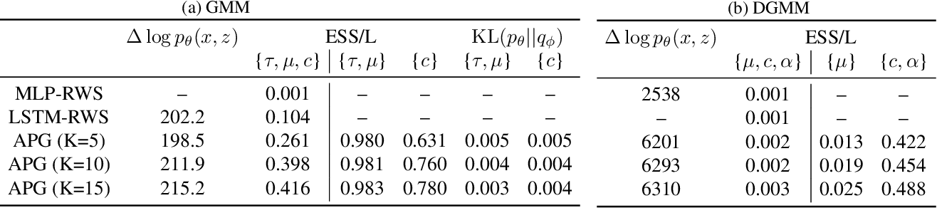 Figure 2 for Amortized Population Gibbs Samplers with Neural Sufficient Statistics