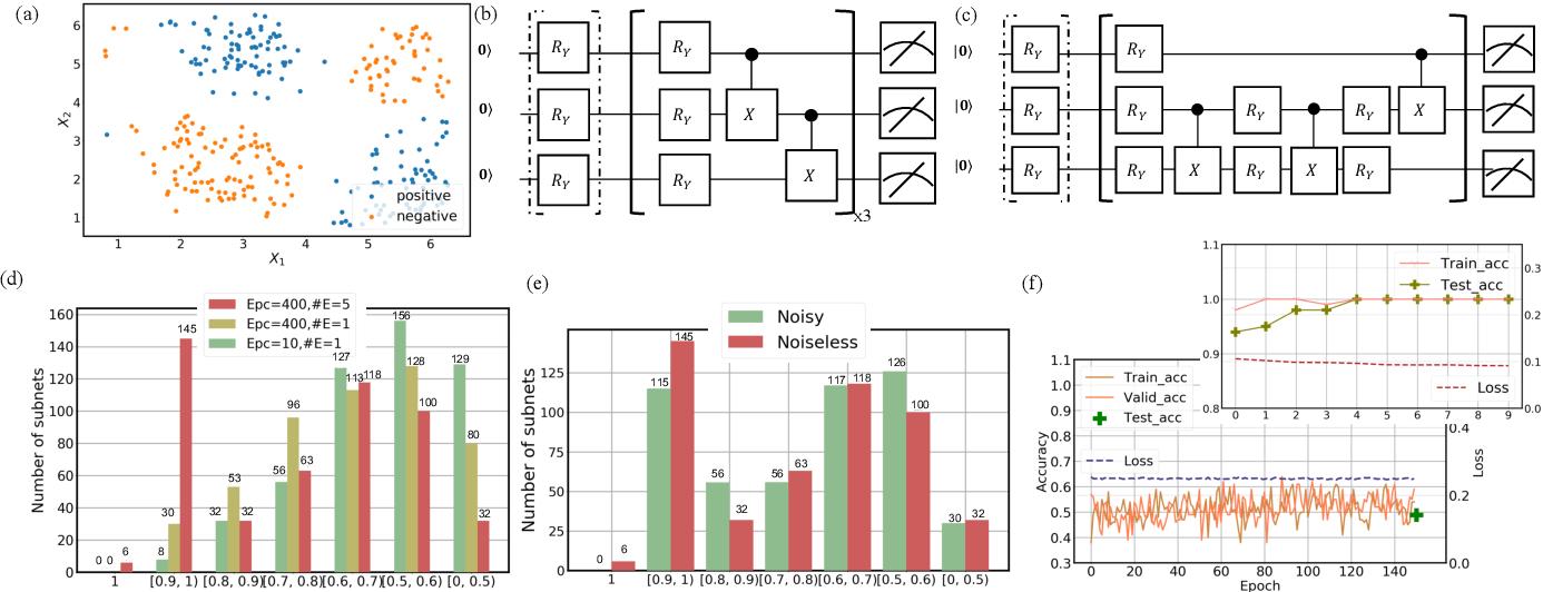 Figure 2 for Quantum circuit architecture search: error mitigation and trainability enhancement for variational quantum solvers
