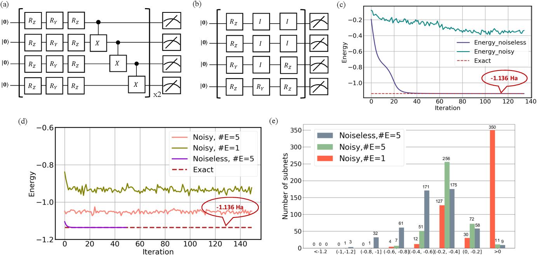 Figure 3 for Quantum circuit architecture search: error mitigation and trainability enhancement for variational quantum solvers