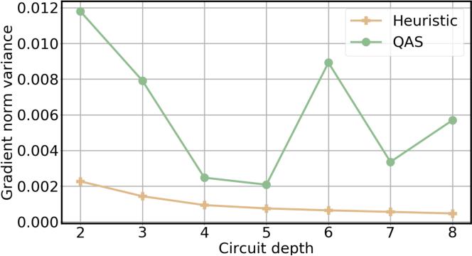 Figure 4 for Quantum circuit architecture search: error mitigation and trainability enhancement for variational quantum solvers