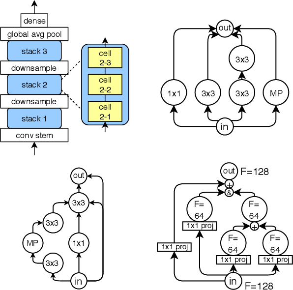 Figure 1 for NAS-Bench-101: Towards Reproducible Neural Architecture Search