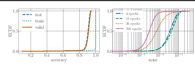 Figure 2 for NAS-Bench-101: Towards Reproducible Neural Architecture Search