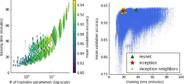 Figure 3 for NAS-Bench-101: Towards Reproducible Neural Architecture Search