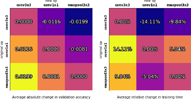 Figure 4 for NAS-Bench-101: Towards Reproducible Neural Architecture Search