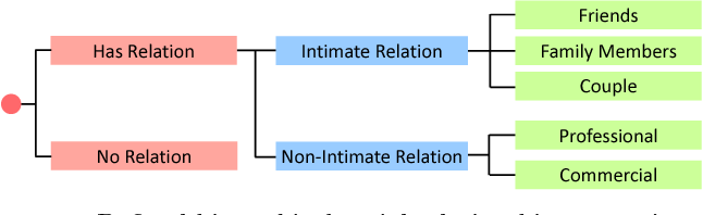 Figure 1 for Visual Social Relationship Recognition