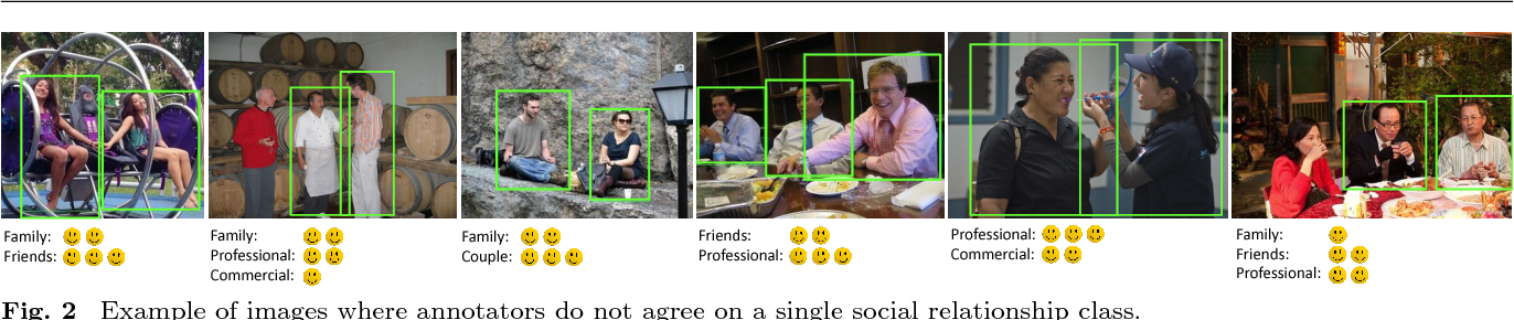 Figure 3 for Visual Social Relationship Recognition