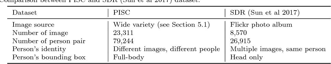 Figure 2 for Visual Social Relationship Recognition