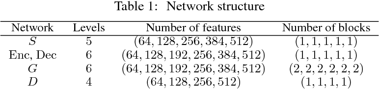 Figure 1 for Anime Style Space Exploration Using Metric Learning and Generative Adversarial Networks