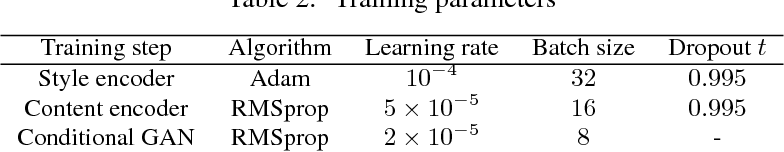 Figure 3 for Anime Style Space Exploration Using Metric Learning and Generative Adversarial Networks