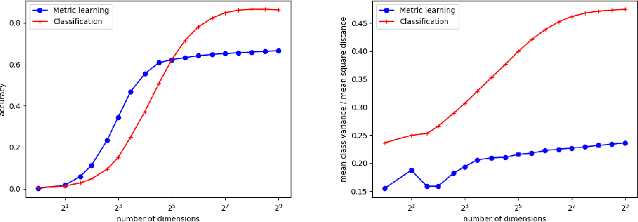 Figure 2 for Anime Style Space Exploration Using Metric Learning and Generative Adversarial Networks