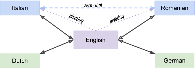 Figure 1 for Improving Zero-Shot Translation of Low-Resource Languages
