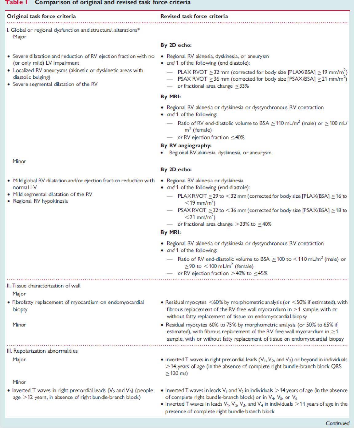 Table 7 from Sudden cardiac death  - Semantic Scholar