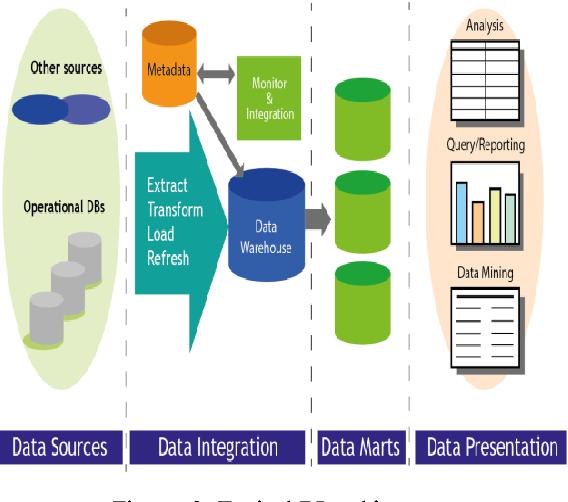 Figure 3 from Business Intelligence and Data Analytics (BI&DA) to