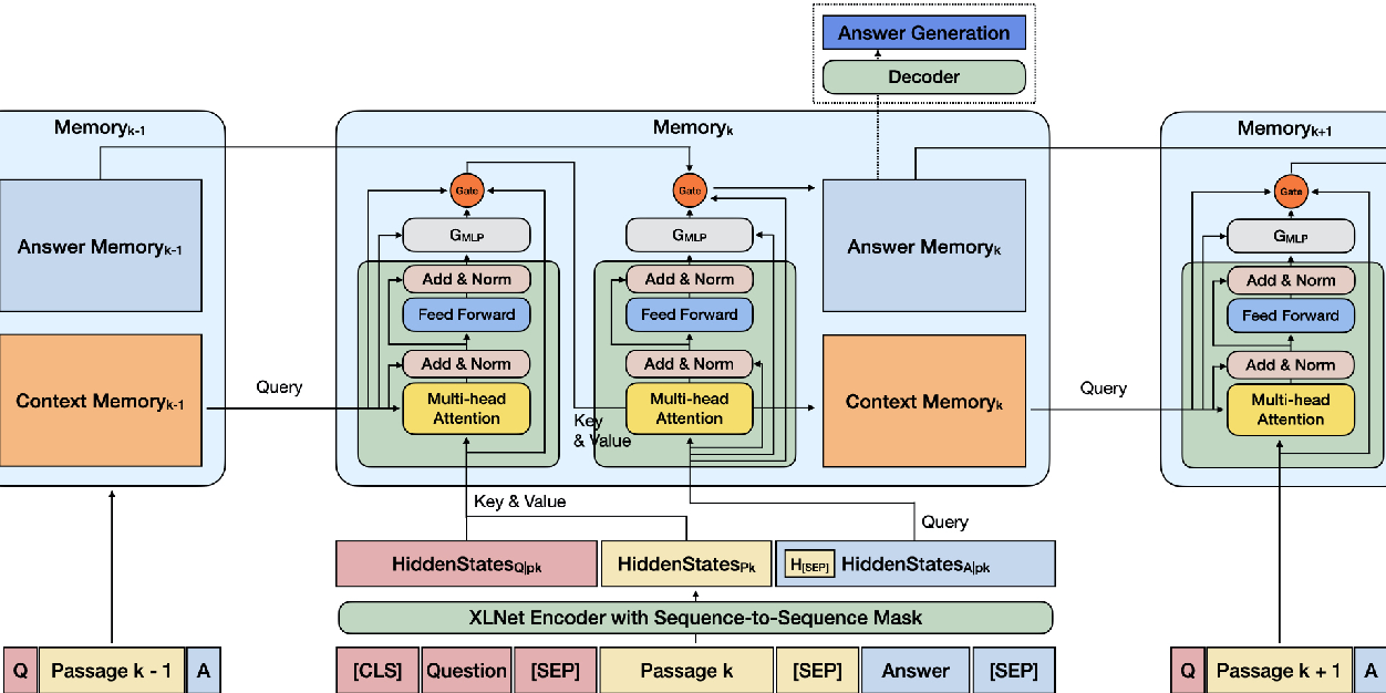 Figure 3 for CHIME: Cross-passage Hierarchical Memory Network for Generative Review Question Answering
