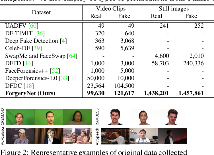 Figure 1 for ForgeryNet: A Versatile Benchmark for Comprehensive Forgery Analysis