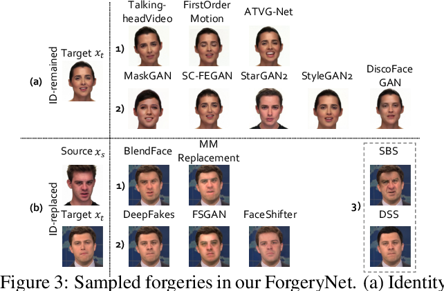 Figure 3 for ForgeryNet: A Versatile Benchmark for Comprehensive Forgery Analysis