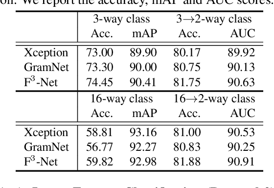 Figure 4 for ForgeryNet: A Versatile Benchmark for Comprehensive Forgery Analysis