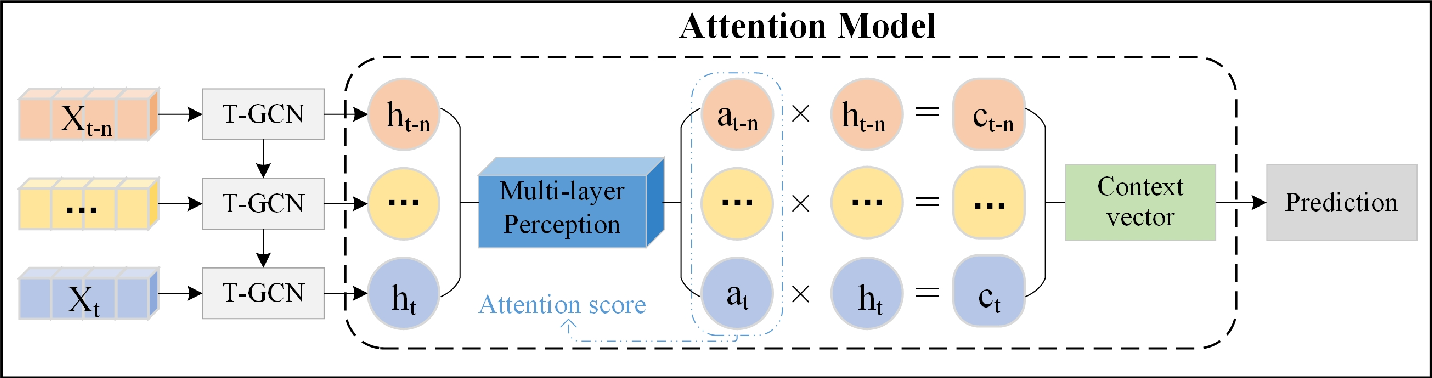 Figure 1 for A3T-GCN: Attention Temporal Graph Convolutional Network for Traffic Forecasting