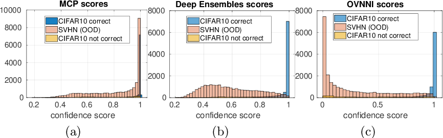 Figure 1 for One Versus all for deep Neural Network Incertitude (OVNNI) quantification