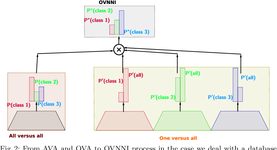 Figure 3 for One Versus all for deep Neural Network Incertitude (OVNNI) quantification