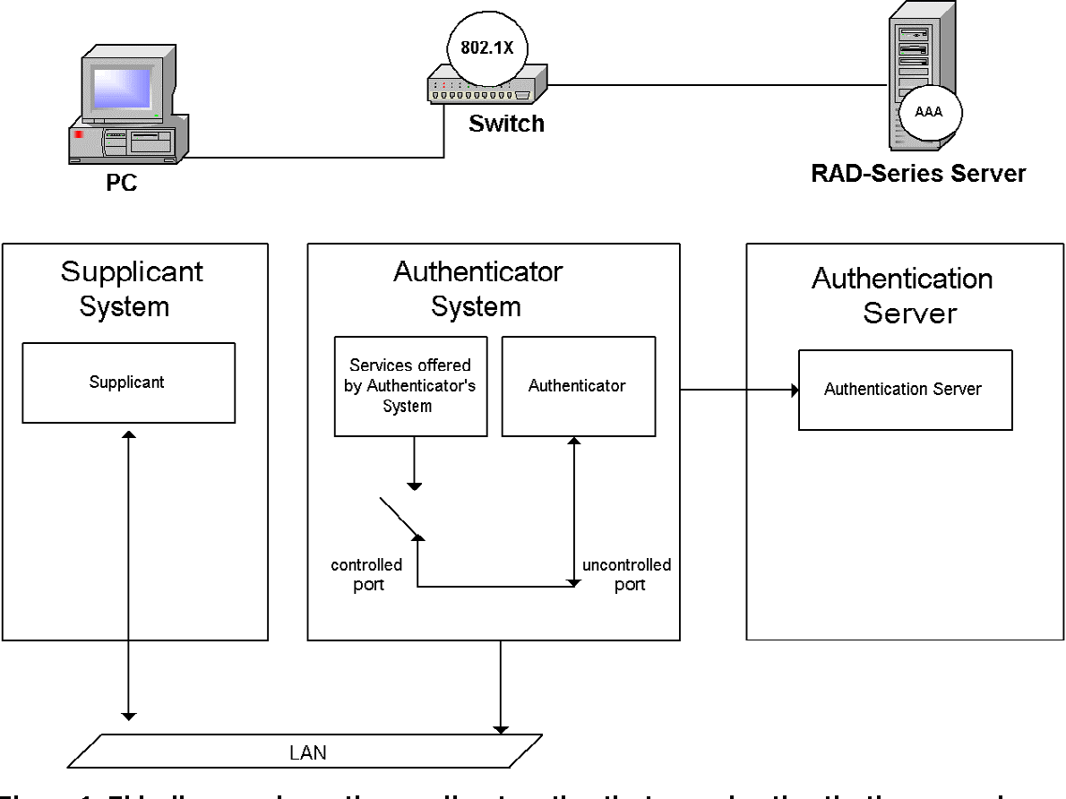 Figure 1 From Introduction To 802 X For Wireless Local Area Wired Network Diagram This Shows The Supplicant Authenticator And Authentication Server In An
