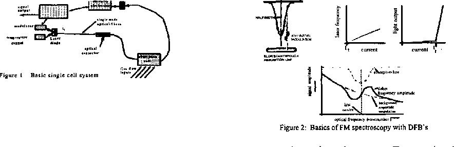 Figure 2 Basics of FM spectroscopy with DFB's