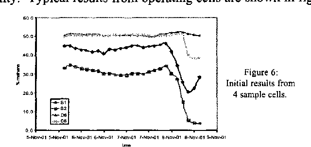 Figure 6 Initial results from
