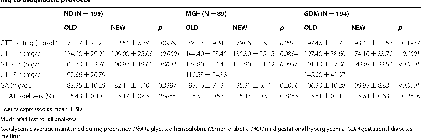 Table 2 from Diagnostic protocol for gestational diabetes mellitus