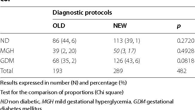 Table 3 from Diagnostic protocol for gestational diabetes mellitus