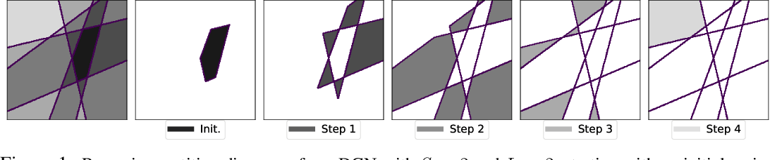 Figure 1 for Analytical Probability Distributions and EM-Learning for Deep Generative Networks