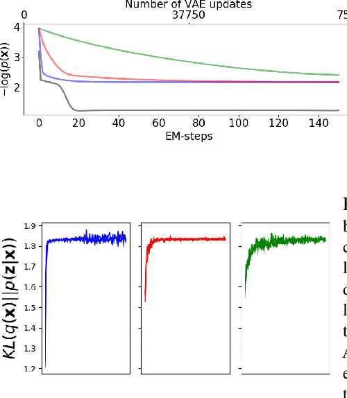 Figure 4 for Analytical Probability Distributions and EM-Learning for Deep Generative Networks