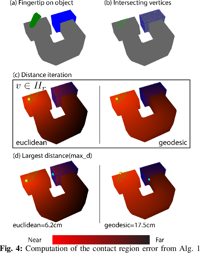 Figure 4 for Benchmarking In-Hand Manipulation