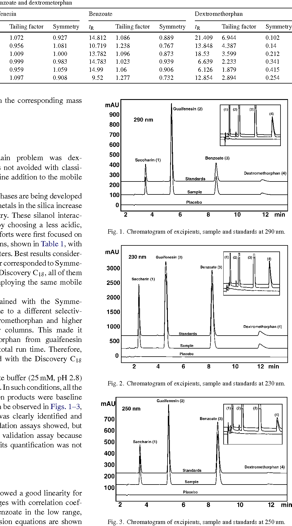 High performance liquid chromatographic analysis of figure 3 pooptronica Images