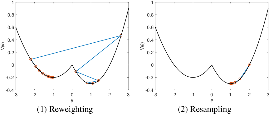 Figure 1 for Why resampling outperforms reweighting for correcting sampling bias