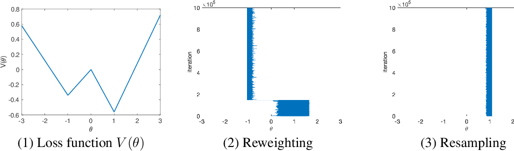 Figure 2 for Why resampling outperforms reweighting for correcting sampling bias