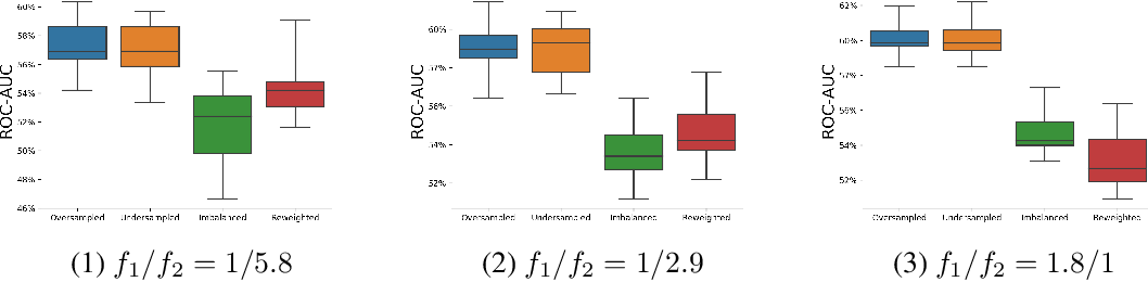 Figure 3 for Why resampling outperforms reweighting for correcting sampling bias
