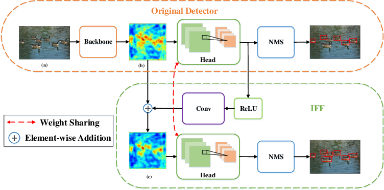 Figure 1 for iffDetector: Inference-aware Feature Filtering for Object Detection