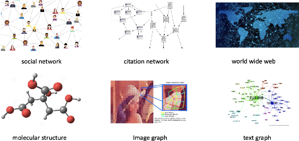 Figure 1 for Regularizing Semi-supervised Graph Convolutional Networks with a Manifold Smoothness Loss