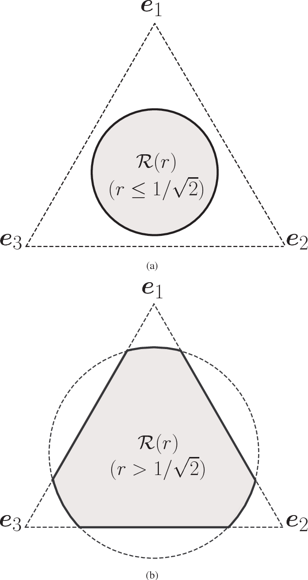 Figure 2 for Identifiability of the Simplex Volume Minimization Criterion for Blind Hyperspectral Unmixing: The No Pure-Pixel Case
