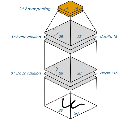 Figure 3 for A Survey on Methods and Theories of Quantized Neural Networks
