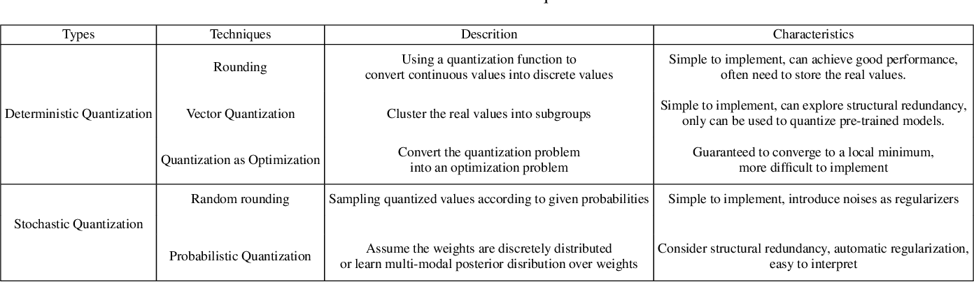 Figure 4 for A Survey on Methods and Theories of Quantized Neural Networks