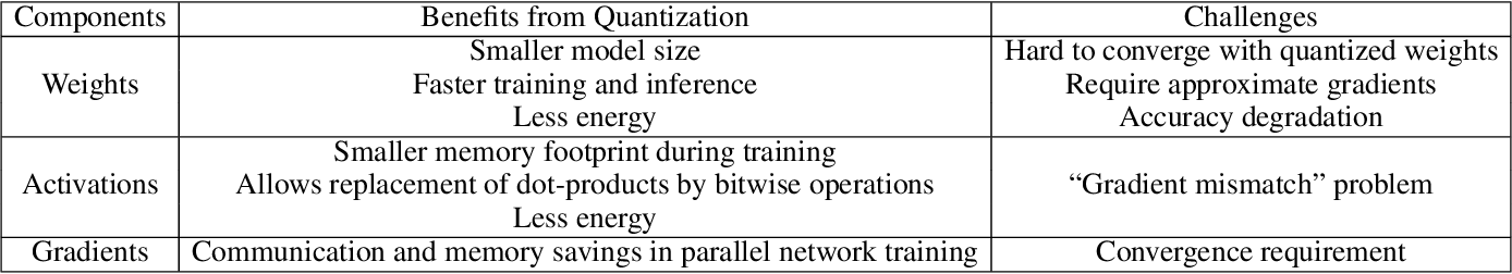 Quantized Training