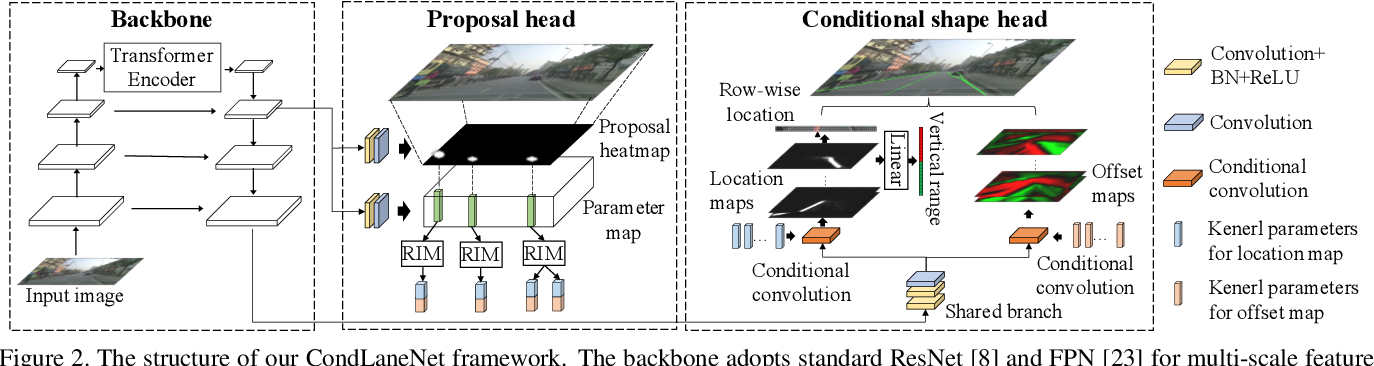 Figure 3 for CondLaneNet: a Top-to-down Lane Detection Framework Based on Conditional Convolution
