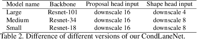 Figure 4 for CondLaneNet: a Top-to-down Lane Detection Framework Based on Conditional Convolution