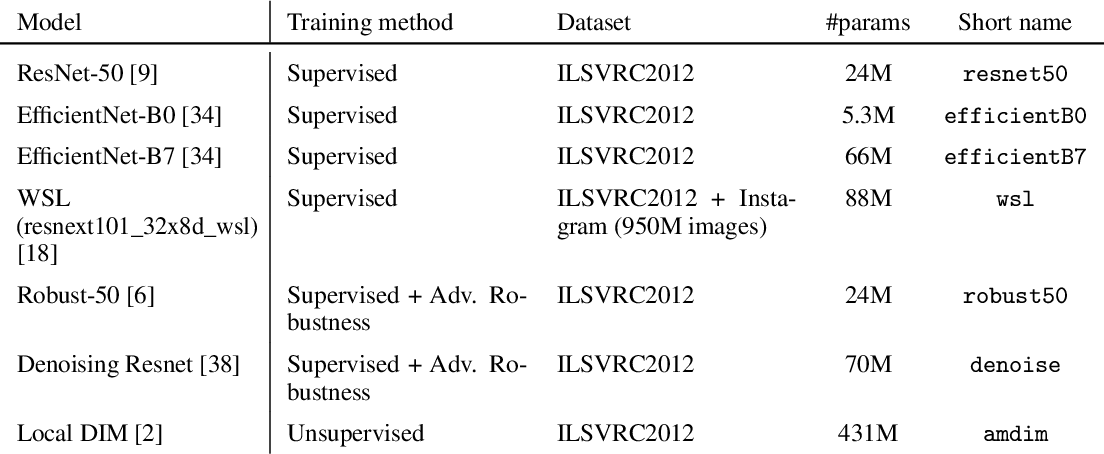 Figure 1 for An empirical study of pretrained representations for few-shot classification