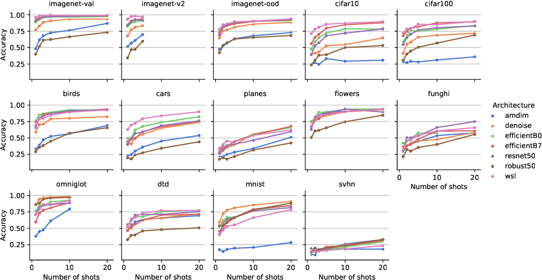 Figure 2 for An empirical study of pretrained representations for few-shot classification